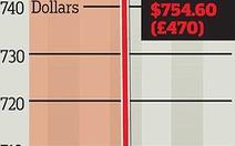 Rò rỉ báo cáo lợi nhuận, Google mất 24 tỉ USD