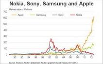 Apple iPhone vi phạm ba bằng phát minh