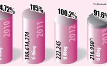 TP.HCM hụt thu ngân sách gần 20.000 tỉ đồng