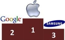 BCG: Apple số 1 top 20 doanh nghiệp sáng tạo nhất thế giới