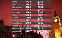 Rio de Janeiro: tiền phòng đêm giao thừa đắt nhất thế giới