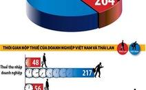 Doanh nghiệp Việt Nam mất 872 giờ mỗi năm để nộp thuế