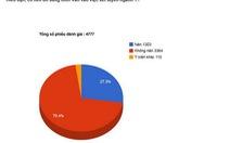 70,5% bạn đọc: không nên đưa môn văn xét tuyển ngành y
