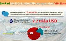 Vạch trần nghi án Bio-rad hối lộ 2,2 triệu USD tại VN
