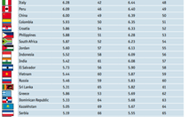 EIU xếp hạng Singapore là nước dễ làm ăn nhất