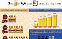 Người Việt uống bia bằng 6,6 triệu tấn gạo xuất khẩu
