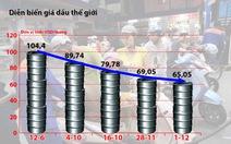 Giá dầu giảm mạnh, ngân sách thất thu
