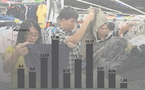 Giá tiêu dùng tăng thấp nhất trong hơn 10 năm