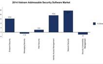 Việt Nam tăng 11,9% chi tiêu cho phần mềm bảo mật