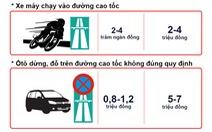 Từ tháng 12-2015, vi phạm giao thông bị phạt nặng mức nào?