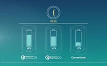 Công nghệ sạc nhanh Quick Charge 3.0 cải tiến mạnh