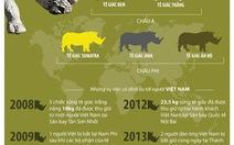 Loài tê giác đứng trước nguy cơ tuyệt chủng