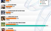 Cần nhiều bàn tay giúp điện ảnh Việt