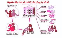 """Tiền Giang đề nghị khống chế lương """"khủng"""" của ngành xổ số"""