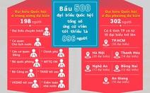 Hà Nội hiệp thương chọn 2/48 người tự ứng cử ĐBQH