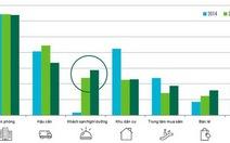 Nhà đầu tư châu Á chọn thị trường văn phòng, kho vận
