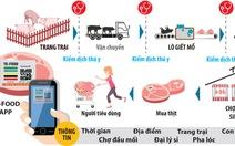 Truy xuất thịt heo qua smartphone như thế nào?