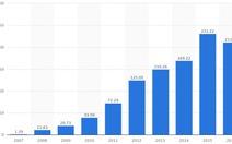 Ấn tượng doanh số Apple iPhone từ 2007 đến 2017