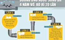 Bốn năm, đường ống nước sông Đà vỡ, rò rỉ 20 lần