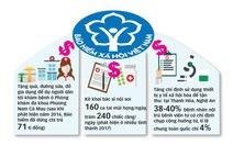 Trục lợi 'chùm khế ngọt' bảo hiểm y tế hàng trăm tỉ