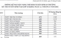 TP.HCM công bố số thí sinh đăng ký nguyện vọng vào lớp 10 của từng trường THPT