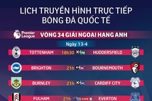 Lịch trực tiếp bóng đá châu Âu 13-4: MU đụng độ West Ham