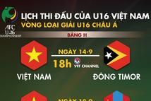 Lịch thi đấu của U16 Việt Nam tại vòng loại Giải U16 châu Á 2019