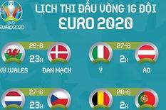 Lịch thi đấu 8 trận vòng 16 đội Euro 2020
