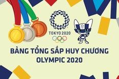 Bảng tổng sắp huy chương Olympic 2020: Mỹ lên thứ hai, Malaysia có HCĐ