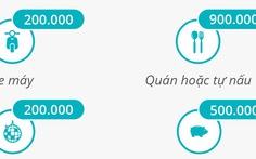 Sinh viên chi bao nhiêu tiền ăn mỗi tháng?