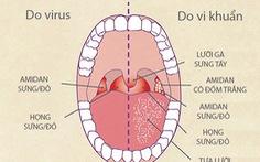 Bệnh viêm họng mùa lạnh