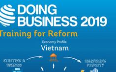 Việt Nam tụt một bậc môi trường kinh doanh