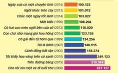 Nguyễn Nhật Ánh, Nguyễn Ngọc Tư nhận giải Sách bán chạy