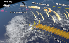 Xác suất bị mảnh vỡ trạm không gian Trung Quốc rơi trúng đầu là bao nhiêu?