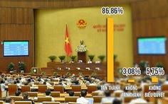86,86% đại biểu Quốc hội tán thành thông qua Luật an ninh mạng