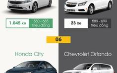 10 xe ôtô bán chạy nhất và ế nhất Việt Nam tháng 5-2018