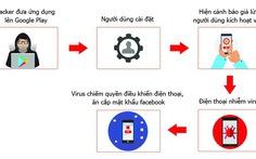 Nhiều smartphone nhiễm virus GhostTeam ăn cắp mật khẩu Facebook