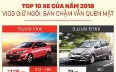 Top 10 xe của năm 2018: Vios giữ ngôi, bán chậm vẫn quen mặt