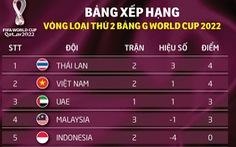 Xếp hạng bảng G: Việt Nam tạm vươn lên nhì bảng