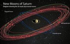 Sao Thổ soán ngôi sao Mộc trở thành 'vua' mặt trăng