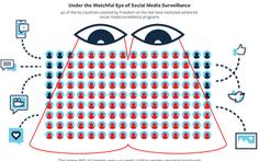 Gần 90% người dùng Internet trên thế giới đang bị giám sát