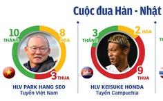 Bóng đá Đông Nam Á: Hướng về 'công thức Park Hang Seo'