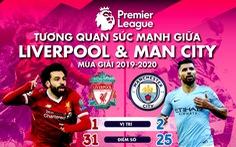 HLV Klopp và Guardiola nói gì trước trận Liverpool gặp Man City?