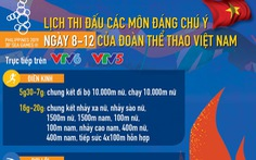 Lịch thi đấu ngày 8-12 của Đoàn thể thao Việt Nam tại SEA Games 2019