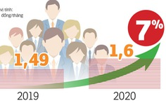 Đầu năm 2021 giảm 10% biên chế để tăng lương