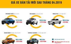Đua 'né' trước bạ, hàng ngàn xe bán tải dồn dập về Việt Nam