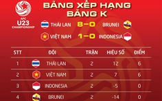 U23 VN xếp sau Thái Lan tại bảng K
