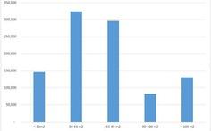 Cập nhật biến động giá thuê phân khúc nhà riêng tại Hà Nội sau 1 năm