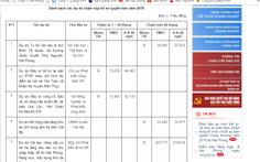 Hải Phòng 'bêu' tên sở, ngành chậm nộp hồ sơ quyết toán dự án