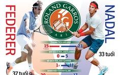 Giải quần vợt Pháp mở rộng (Roland Garros) 2019: Federer sẽ phá vỡ 'lời nguyền' trước Nadal?